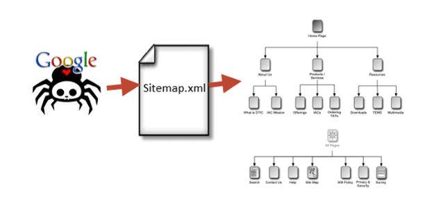 Sitemap di un sito web per la SEO.